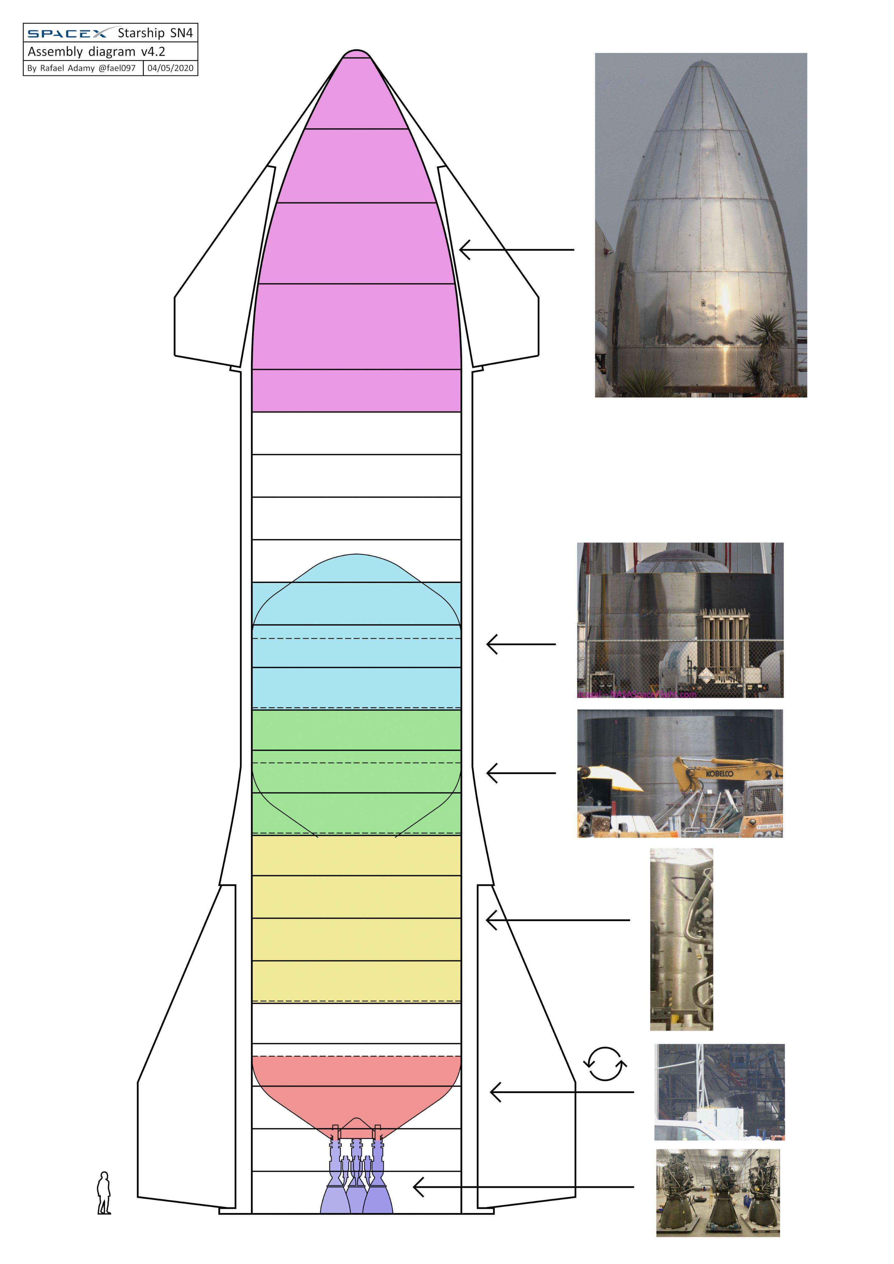 Starship SN4 (Boca Chica) - Page 2 EU3otVtXkAAZWmB?format=jpg&name=4096x4096