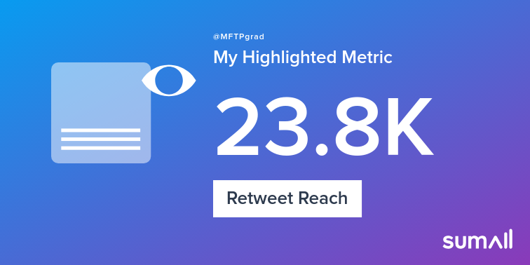 My week on Twitter 🎉: 30 Mentions, 5.23K Mention Reach, 46 Likes, 13 Retweets, 23.8K Retweet Reach. See yours with sumall.com/performancetwe…