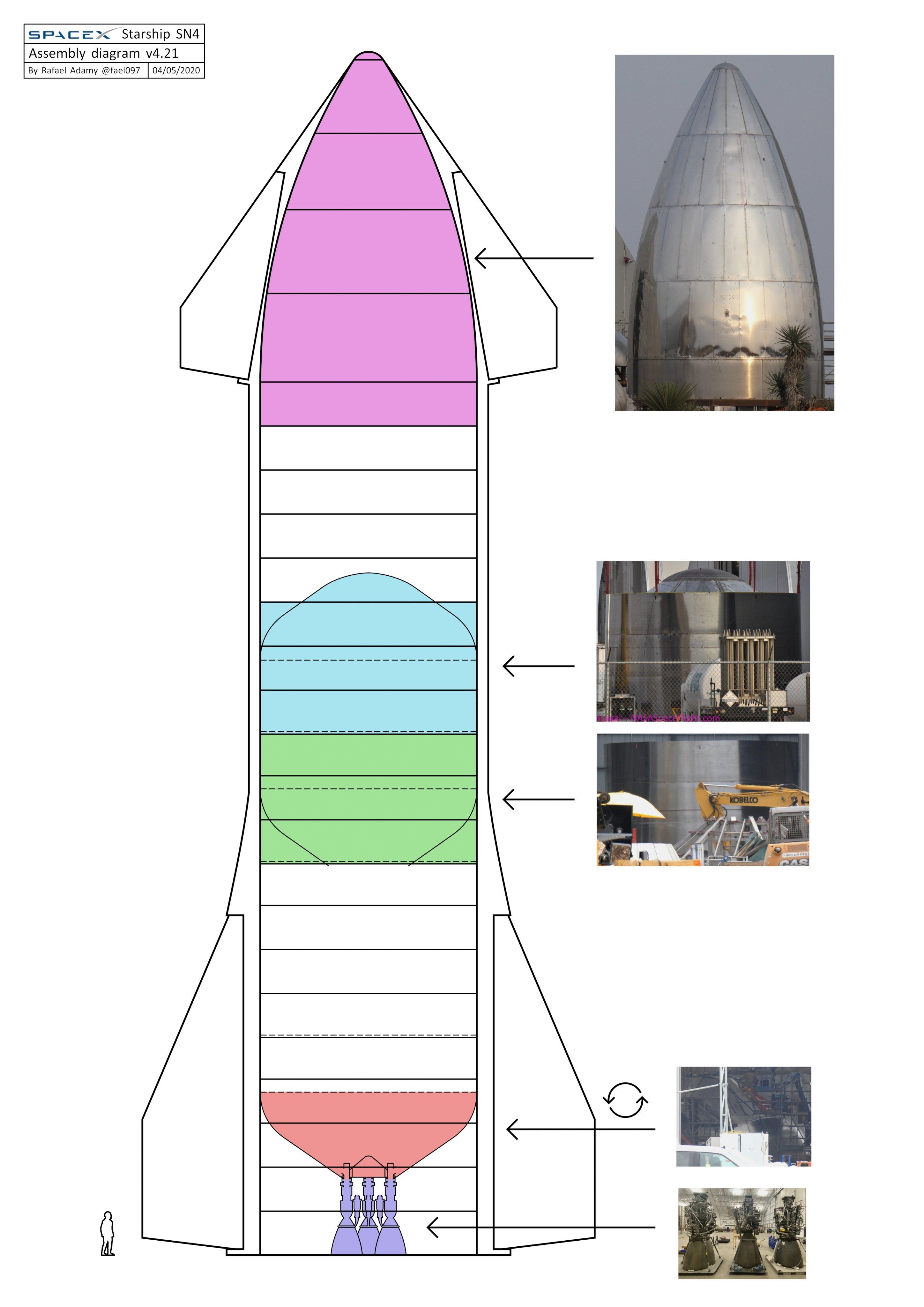 Starship SN4 (Boca Chica) - Page 2 EU4hzSQWkAI_b4p?format=jpg&name=4096x4096