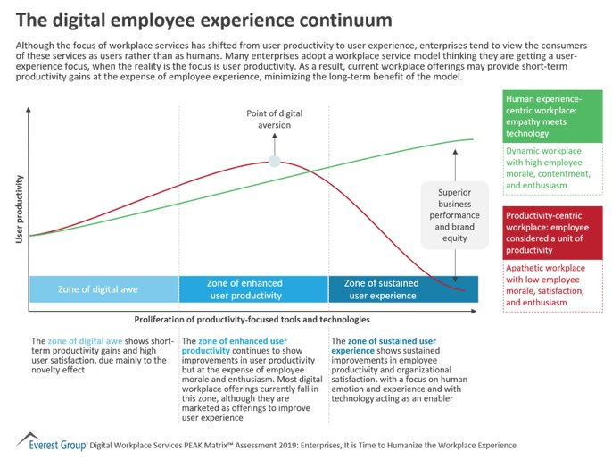 Enterprises need to realize that employees are not mere units of productivity and that they deserve a humanized workplace experience, where empathy is a core part of the whole design. Source >> http://buff.ly/2NW5IU3  @EverestGroup via @antgrasso #Workforce #DigitalTransformation pic.twitter.com/4khQuRj3Ku