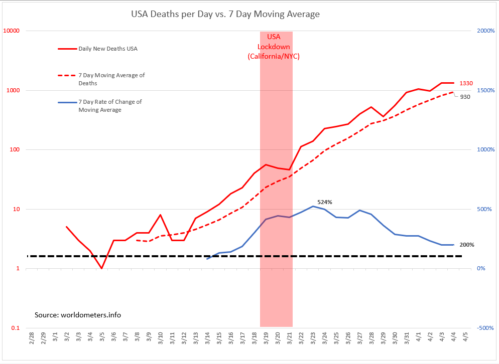 U.S. lock down is harder to pinpoint. SF Bay Area locked down on 3/17, Cali 3/19, NY on 3/20. Daily deaths in the US will likely continue to grow substantially in the weeks ahead but if the lock down is successful then I suspect the moving average will turn down within 2 weeks. pic.twitter.com/MAoz5Mh3kp