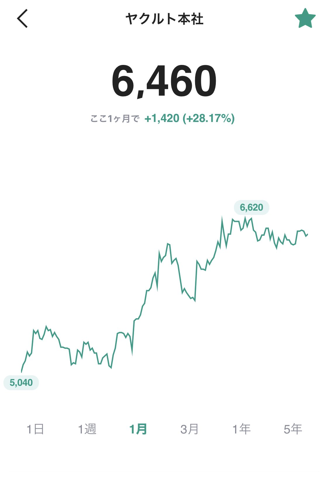 株価 ヤクルト