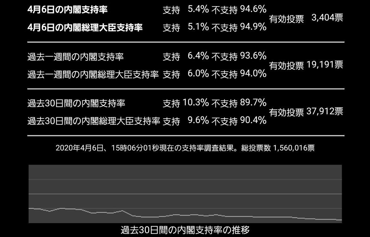 日本 アンケート 協会 内閣 支持 率