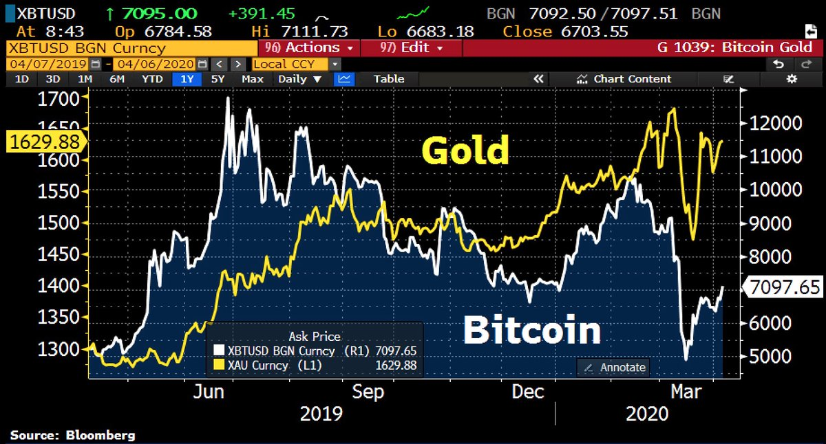 #Gold and #Bitcoin rise in tandem w/ cryptocurrency >$7k as financial markets face a global debt and liquidity tsunami.pic.twitter.com/znPxUj4c3B