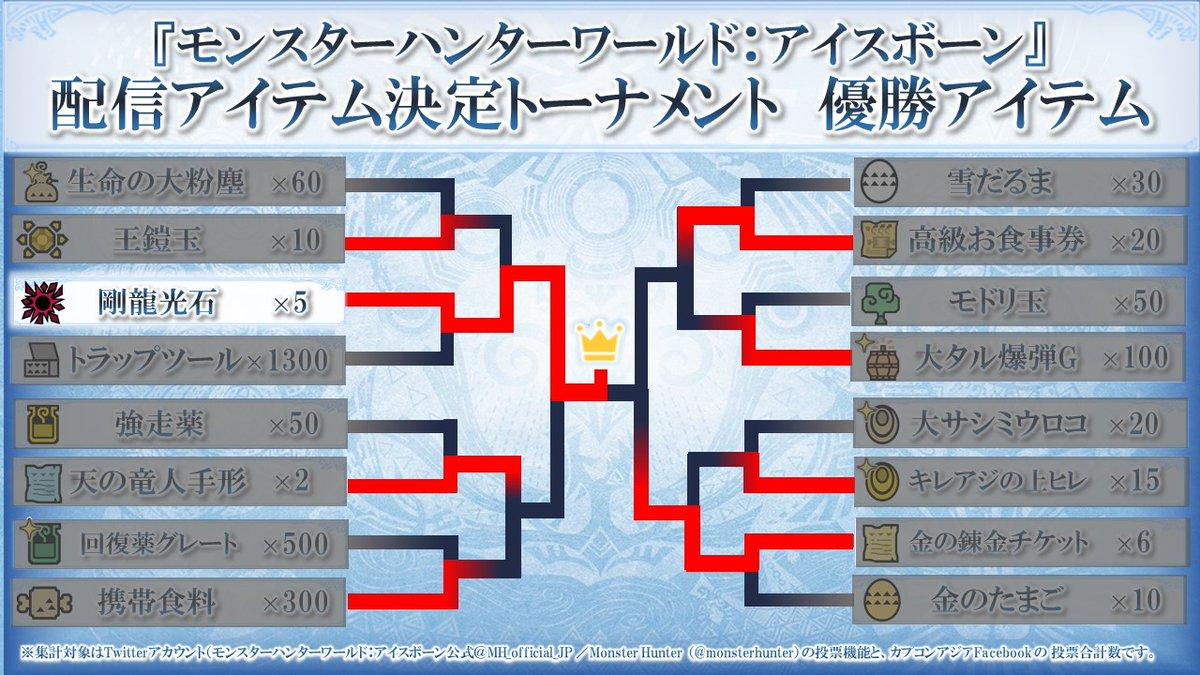 『モンスターハンターワールド:アイスボーン』配信アイテム決定トーナメントの決勝戦投票終了!沢山の投票の結果、全16アイテムから1位に輝いたアイテムは「剛龍光石×5」となりました!ご参加いただきありがとうございました!ゲーム内配信に関しては別途お知らせいたします。#MHWIアイテム投票