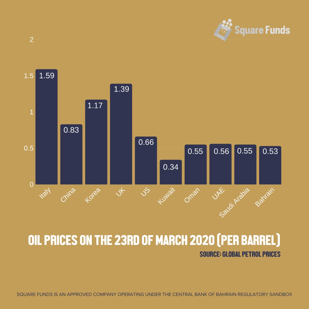 Economic impacts of the spread of COVID-19 among countries of the world - Oil Prices #Bahrain #SquareFunds #Opec #GCC #KSA #Kuwait #OilPrices https://t.co/O2Qu4GyAzn