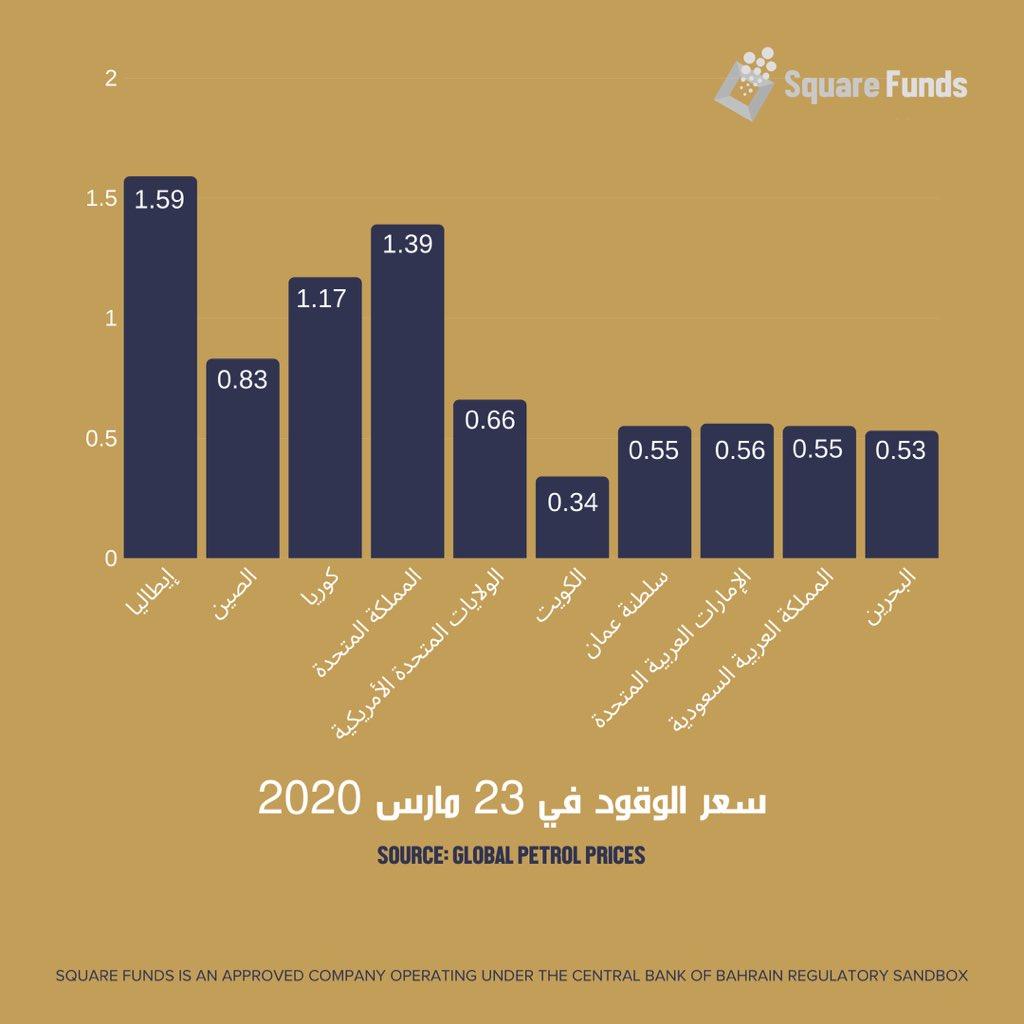 حجم التأثيرات الاقتصادية لانتشار وباء الكورونا حول العالم - سعر النفط ⛽️ #OPEC #Bahrain #KSA #GCC #SquareFunds https://t.co/q8UN9lCNjo