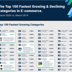 Image for the Tweet beginning: the Top 100 Fastest Growing