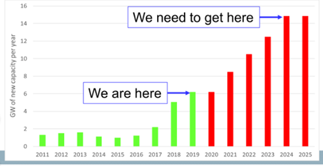 ... we need to keep building 6GWs per year for the next decade, with about 10-25% storage/flexible demand.If we want to go to 300-400% renewables by 2050 & accelerate the renewable electrification of transport and industry Andrew Blakers at ANU suggests we need 15GWs/year of RE