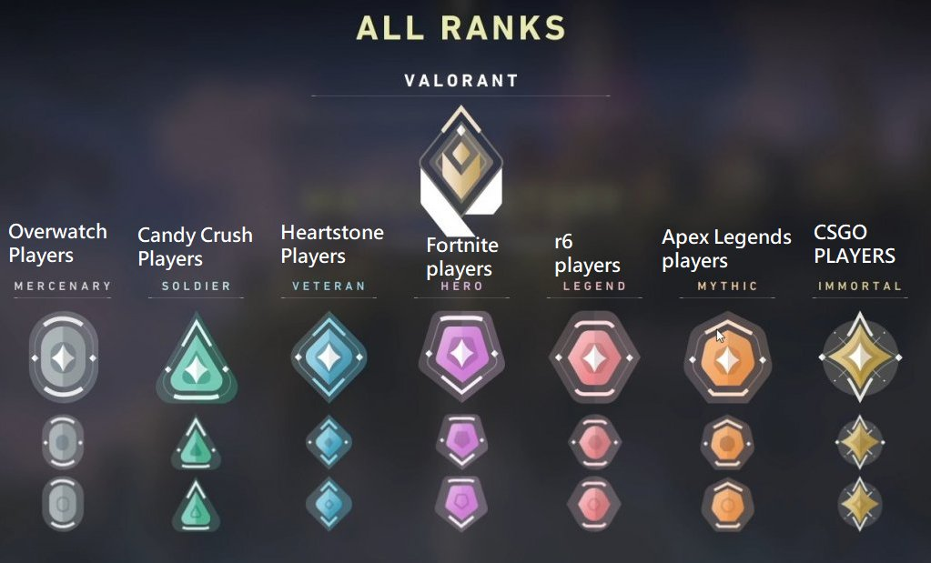 """Haci on Twitter: """"VALORANT has a competitive MM rank system like most other games do, this is how I expect each group of players from other games to rank once the game"""