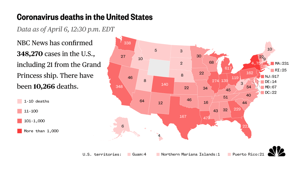 NEW: US surpasses 10,000 coronavirus-related deaths, as of 12:30 p.m. ET, April 6. on.msnbc.com/2UKXv8s