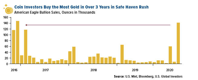 BREAKING:   U.S #GOLD COINS BOUGHT AT FASTEST PACE IN THREE YEARS...   Investors bought 142,000 ounces of American Eagle coins. Long-only ETFs linked to gold have grown by $13 billion so far in 2020, the most since data was collected in 2004  My goodness! pic.twitter.com/GFvR3py8te