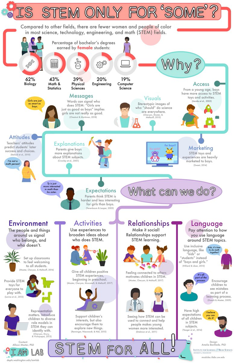 Wonderful infographic on how we can create more #Inclusive STEM environments!