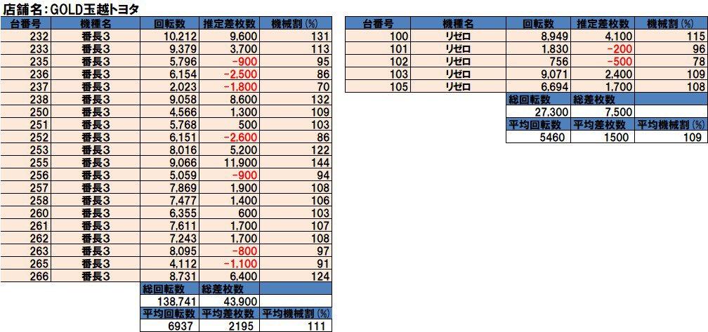 test ツイッターメディア - ╰( ^o^)╮_=͟͟͞͞🍣   【4/5GOLD玉越トヨタ】  《特定日》  20スロ差枚数+73000枚💪  番長3 リゼロがメリハリ高配分😎  ハナハナ当たり複数あり  複数設置の6号機は機種1で当たりありといった感じでした✨ https://t.co/xMrvmUFBGf