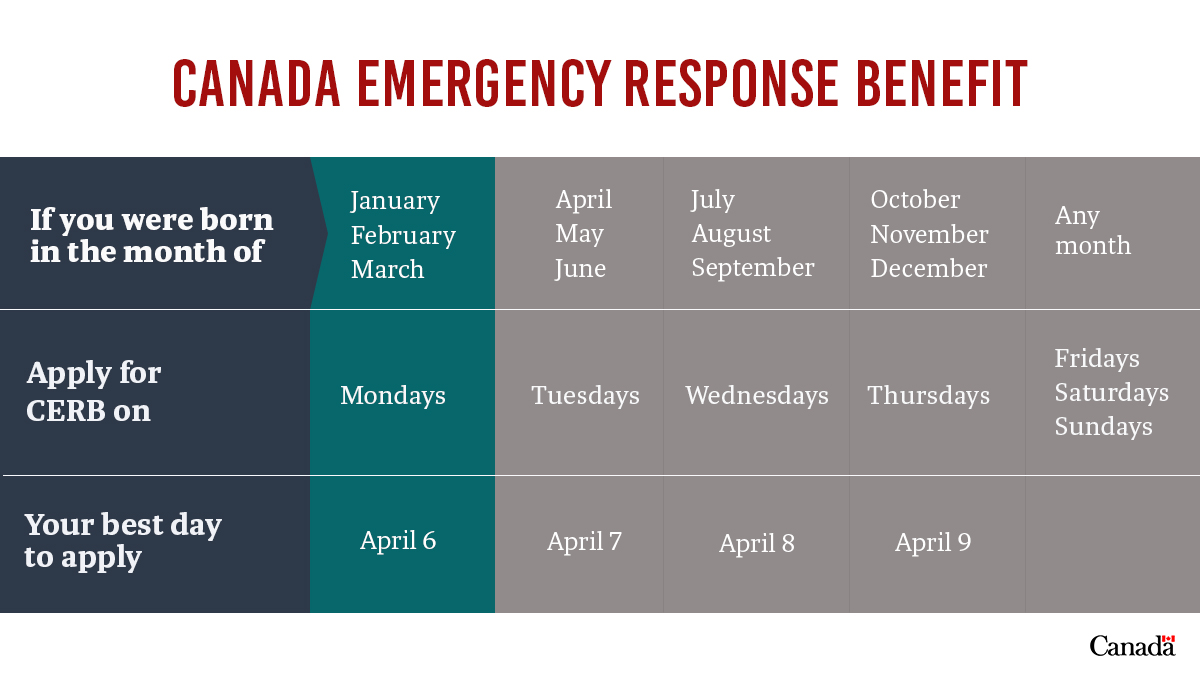 If you were born in the months of January, February or March, and are eligible for the Canada Emergency Response Benefit, apply today! More info on how to apply and eligibility: http://ow.ly/EMAH50z6skC #COVID19