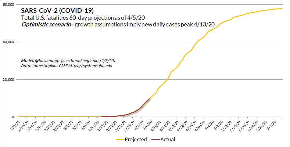 "Estimated an optimistic  #SARSCoV2 ( #COVID_19) scenario. Requires case growth to fall by half in coming week, to near zero by 4/30. This is a *continued high-containment, low mobility scenario.When people suggest *new cases could ""peak"" in next 10 days, it would look like this."