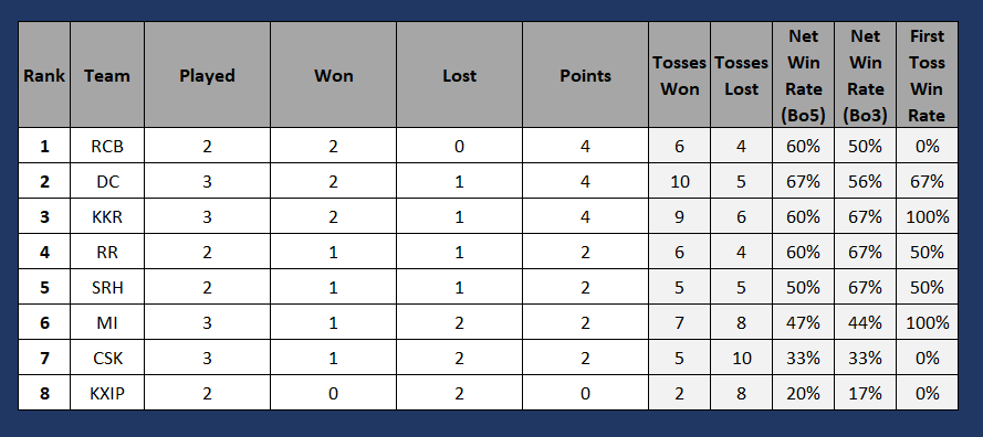 Match 10 #KKRvCSK ended up to be another one-sided affair with @KKRiders winning it comfortably 4-1. #KKR won the first 3 toss to put #CSK out of the contest from the beginning. @ChennaiIPL won a face saving fourth toss, but that was all they could manage. #IPL2020  Points table:<br>http://pic.twitter.com/HTRnE9euJa