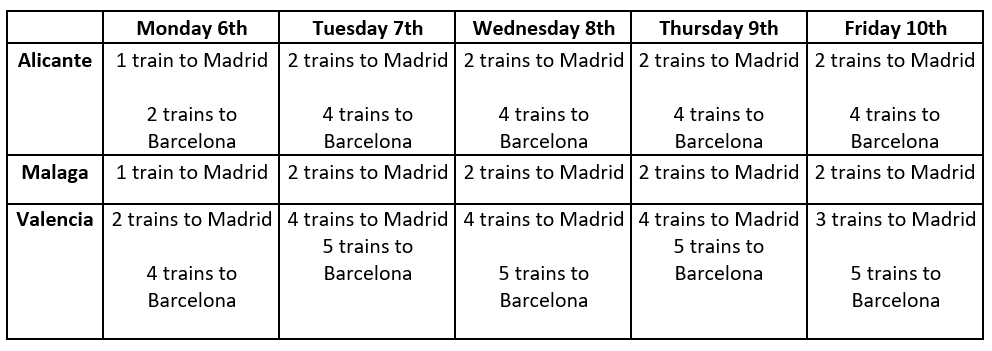 Train availability update for this week: trains from Alicante, Malaga and Valencia to Barcelona and Madrid. Please see http://renfe.com  for booking and further details.