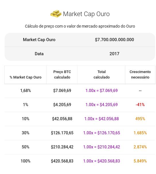 Se o bitcoin tomasse parcela de mercado do ouro
