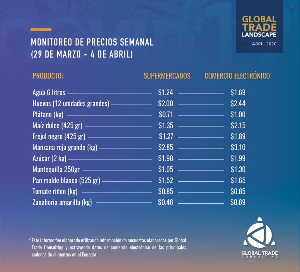 #Panorama| #Covid_19 🦠 Presentamos el resultado de nuestro monitoreo semanal de precios de productos alimenticios en el #Ecuador para la semana del 29 de marzo al 4 de abril de 2020.