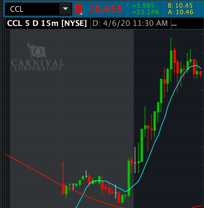 Charlie On Twitter Ccl 25 Pretty Clean Run This Morning We Love Confirmation Validation This Was A Pick From Last Night S 3 Top Stocks Watchlist Don T Miss Out On Plays Folks