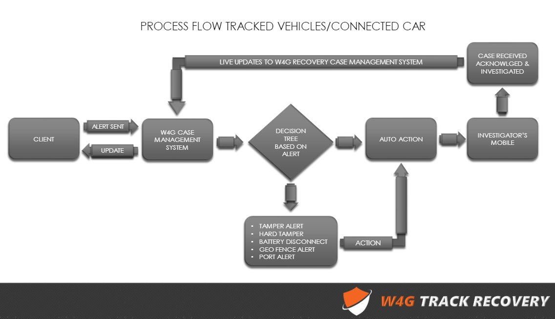 Part of our track recovery services, here is an overview of our operational procedures for tracked vehicles & connected cars.  Contact our track recovery team - https://www.w4g-security.com/contact-us/  - or email support@track-recovery.com  #TrackRecovery #Recovery #AssetTracking #VehicleTrackingpic.twitter.com/Qcuvf3Atv3