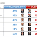 "Image for the Tweet beginning: .@JoeBiden has the lowest ""very"