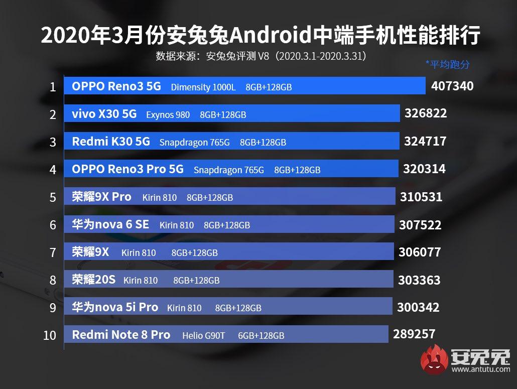 Berikut merupakan ranking Antutu bagi 10 peranti mid-range terbaik (Mac 2020).  Agak mengejutkan apabila Oppo Reno 3 5G yang menggunakan cip pemprosesan MediaTek Dimensity 1000L SoC berada di tempat pertama.  Tempat kedua pula milik Vivo X30 5G yang menggunakan Exynos 980. pic.twitter.com/sVlvgyNSXh