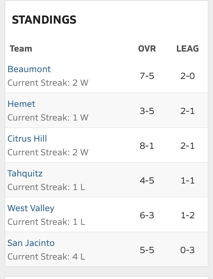 Even though league is in a current pause.  Current league standings. Beaumont Baseball still in 1st place. #MountainPassLeague  #WinningTeam pic.twitter.com/qKcW6h4tqD