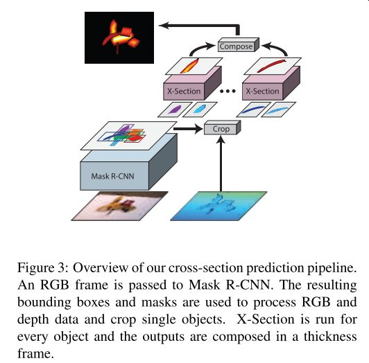 RGBD画像から「物体の厚さ」を予測する新しいタスクに取り組んだ報告。厚さがわかると、ボリュームを推定するよりも軽量に3D再構成ができるとのこと。従来のKinect Fusionのアルゴリズムを少し拡張しただけでできる。他にもアプリケーションがありそうで面白い。ICCV2019。