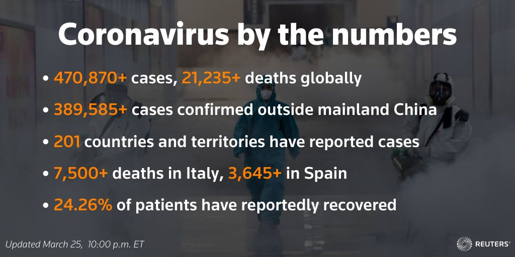 Follow @Reuters liveblog for the latest developments around the coronavirus outbreak https://reut.rs/31RorVL