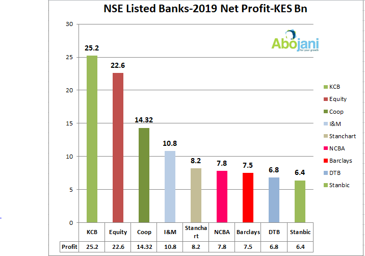 I&M the fourth most profitable bank in Kenya