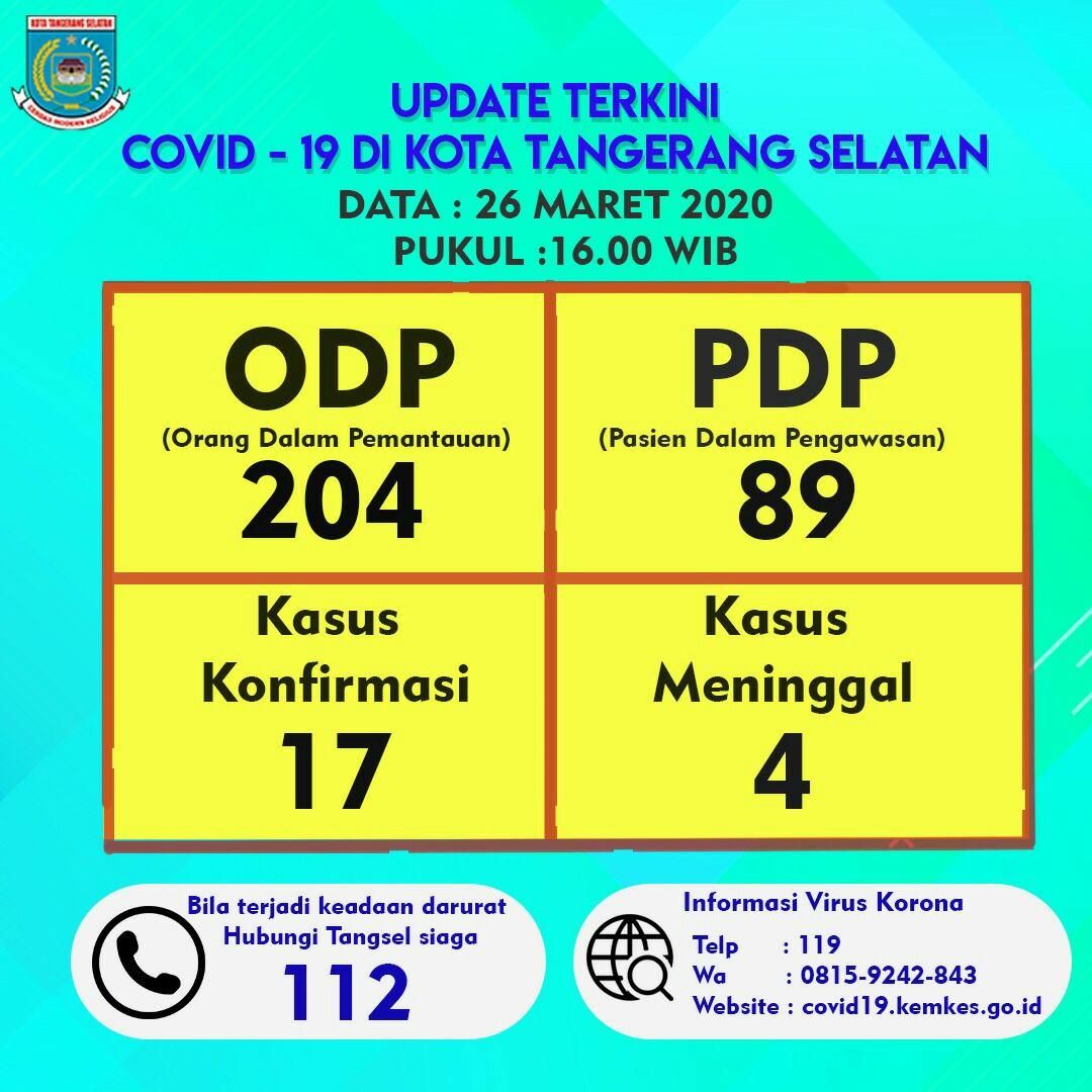 Gugus Tugas Penanganan Covid-19 Kota Tangerang Selatan (Tangsel) menginformasikan data per Kamis, 26 Maret 2020, pukul 16.00 WIB. #kabartangsel #kabartangselcom #tangsel #tangerangselatan  #southtangerang  #kotatangerangselatan  #kotatangsel #tangerang #banten #corona #COVID19pic.twitter.com/OBW0Jmv6Zb
