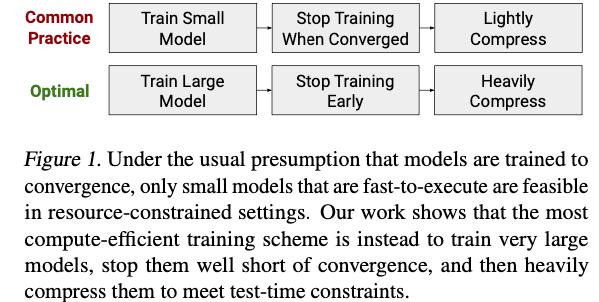 計算資源が限られている場合は、小さなモデルで学習/推論させるよりも、大きなモデルで学習させて圧縮させる方がよいという提案。大きなモデルの方が収束が早く、圧縮しても精度の落ち込みが少ないとのこと。