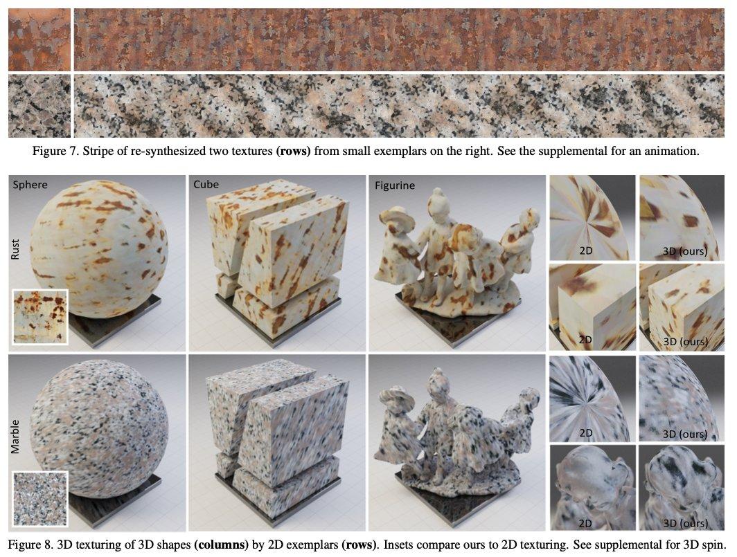 perlin noise とDNNを組み合わせて、任意の入力画像から自然なテクスチャを作れる研究。学習済みVGGで画像を埋め込み、そこからperlin noiseのパラメータを生成して各ピクセル毎にノイズ画像を生成する。