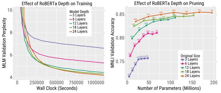 Transformerを学習させる際、小さなサイズのモデルで学習回数を増やすよりも大きなサイズのモデルを学習させたほうが収束を速めることができることを実験的に示した。また大きなサイズのモデルは量子化や枝切りに対してもよりロバストであることを示した。