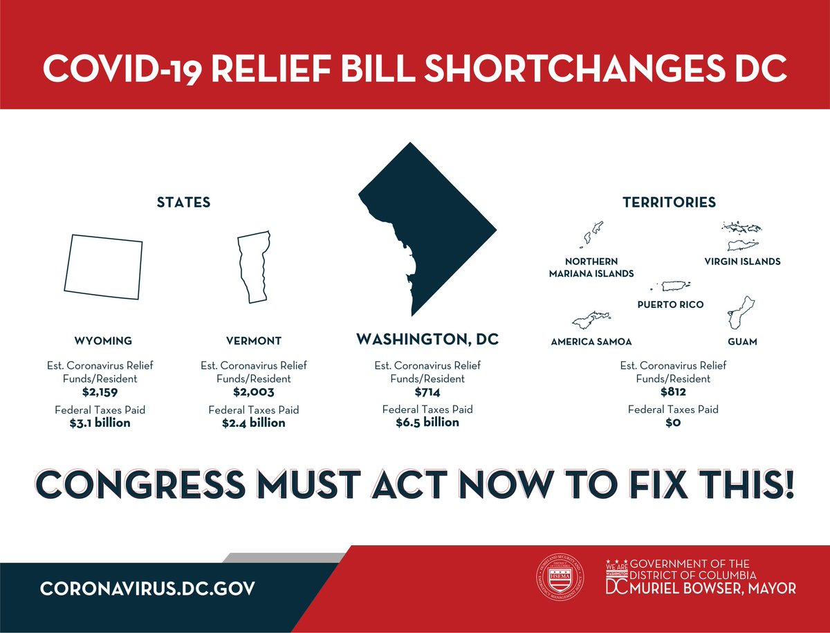 DC Screwed in COVID-19 Relief Package