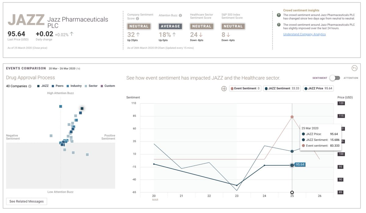 In a recent article, the @businessinsider referred to us as one of 10 alt-data sources hedge funds rely on in the current situation. The number of companies testing drugs to treat the virus is growing fast. In the spotlight today: Jazz Pharmaceuticals (event sentiment: 83 pts). https://t.co/SgN9kEdTzB