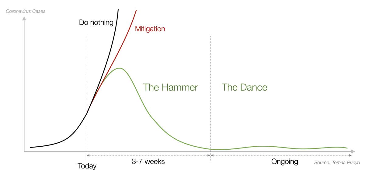 Here is how we get through this. medium.com/@tomaspueyo/co…