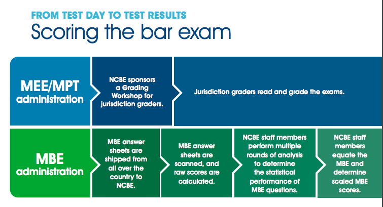 National Conference Of Bar Examiners On Twitter How Is The Barexam Scored It Takes Time To Equate And Score The Mbe To Read And Grade The Written Portions Of The Exam And