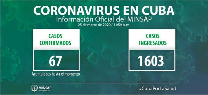 Camagüeyano con la COVID-19 reportado de grave; confirman 10 nuevos casos en Cuba (+ Video)