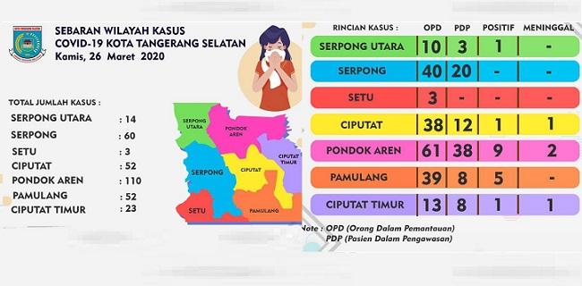 Sebaran Kasus Covid-19 Di Tujuh Kecamatan Di Tangsel http://dlvr.it/RScyXppic.twitter.com/oQYHQIZdXC