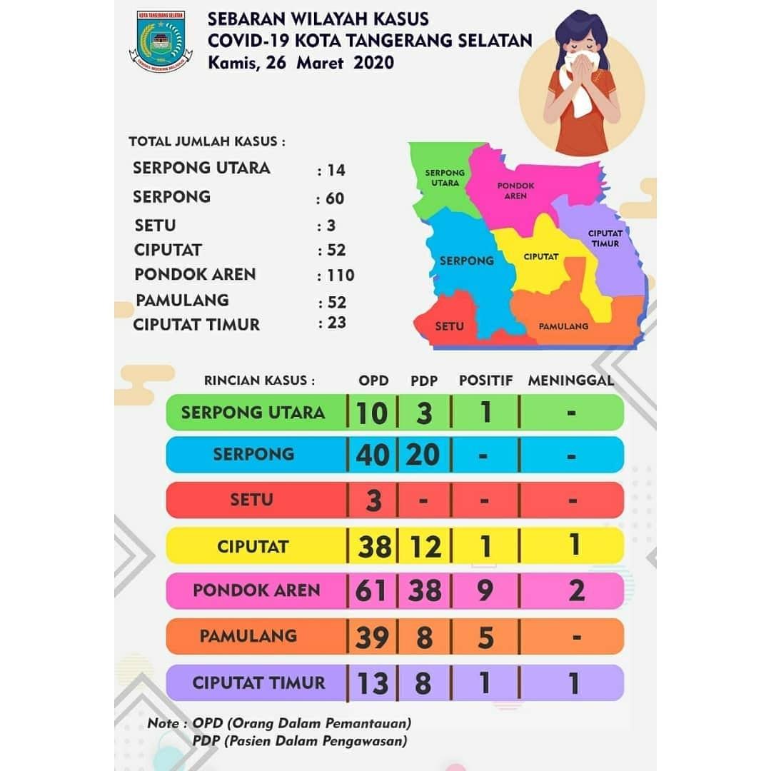 Alhamdulillah akhirnya ada data penyebaran kasus COVID-19 di Tangsel.  Data Penyebaran Wilayah Kasus Covid-19 di Kota Tangerang Selatan per tanggal Kamis, 26 Maret 2020.  #TangselLawanCovid19 #LawanCovid19 #Covid19 #tangsel #tangerangselatan Sumber: @humaskotatangsel pic.twitter.com/tmKwXN9p91