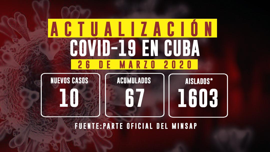 Parte diario del MINSAP:  Confirman diez nuevos casos,  para un acumulado de 67 en Cuba (Día 16)
