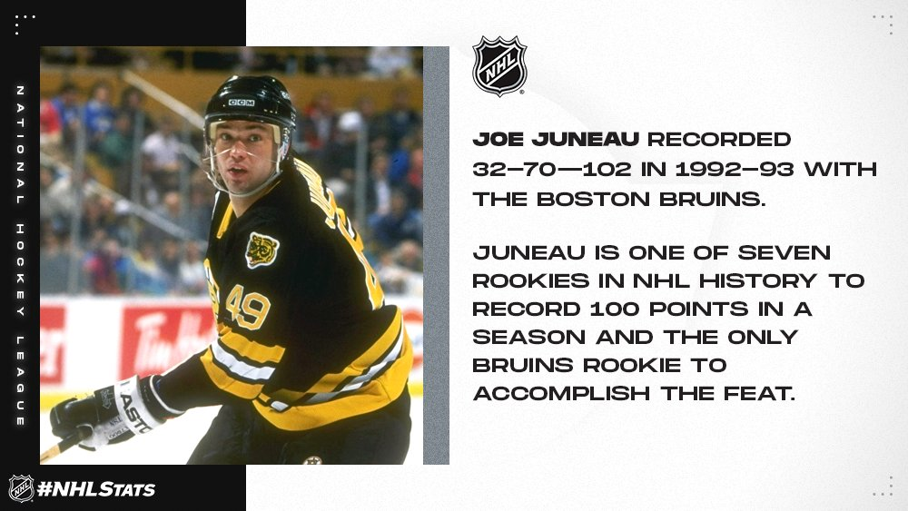 If you guessed Joe Juneau, 💯 points to you as well. #NHLStats