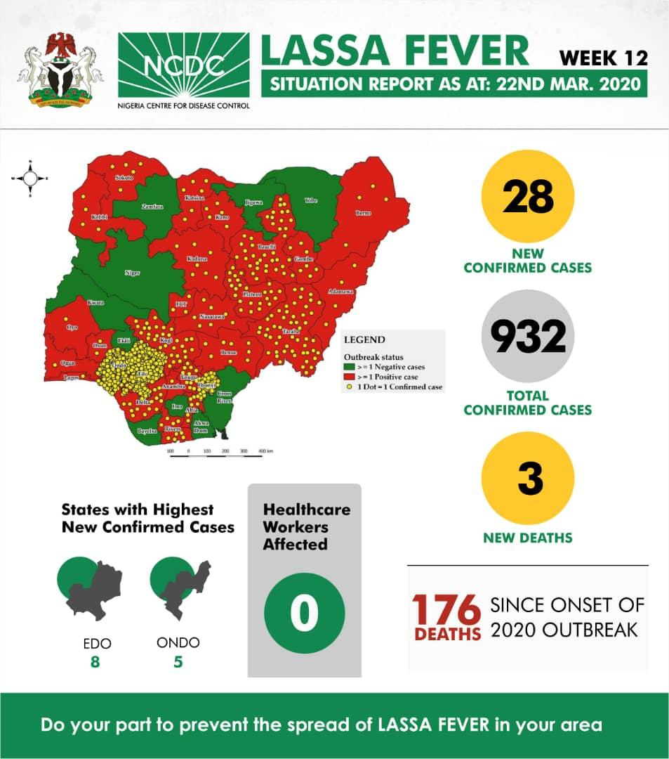 The latest Lassa fever situation report has been published on our website (week12).  As part of the government's ongoing response, the @FMEnvng has implemented a #Lassafever Environmental Response campaign in high burden states.  Read more here  https:// ncdc.gov.ng/diseases/sitre ps/?cat=5&name=An%20update%20of%20Lassa%20fever%20outbreak%20in%20Nigeria  … <br>http://pic.twitter.com/oNYQtArK8I