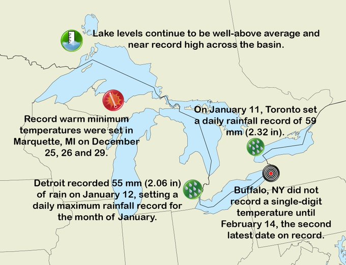 Great Lakes graphic with info about climate in different cities around the basin: record warm minimum temperatures set in Marquette Michigan in December, Detroit recorded 55mm of rain on January 12 and set daily maximum rainfall record for month of January, Toronto set daily rainfall record of 59mm on January 11, and Buffalo New York did not record a single-digit temperature until February 14 - 2nd latest date record