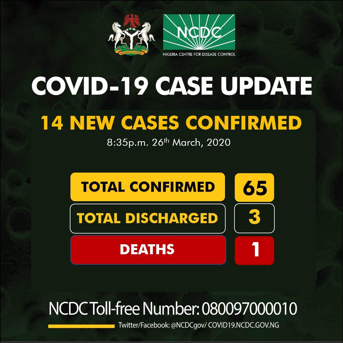 Coronavirus tolls rises to 65 in Nigeria