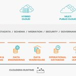 Image for the Tweet beginning: Introducing Cloudera Data Platform from
