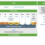 Image for the Tweet beginning: Hortonworks Data Platform for Enterprise